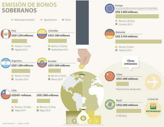 Emergentes se la juegan con la emisión de bonos soberanos ante la crisis