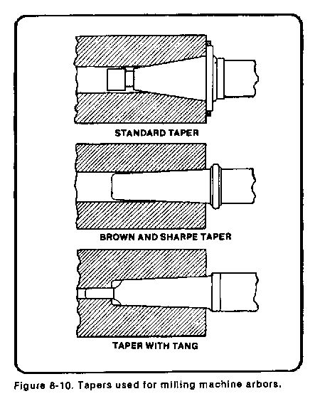 use milling machine