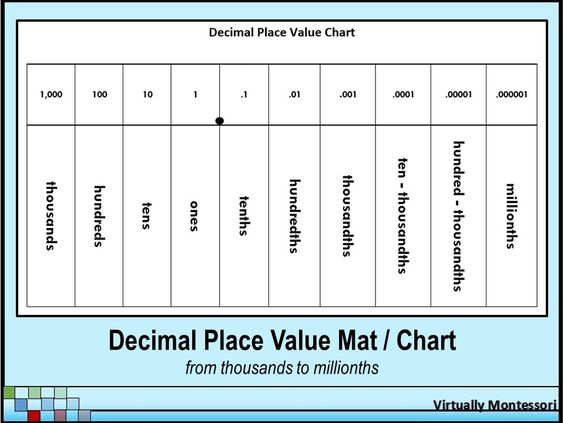 Decimal Place Value Chart Or Mat From Virtually Montessori  This