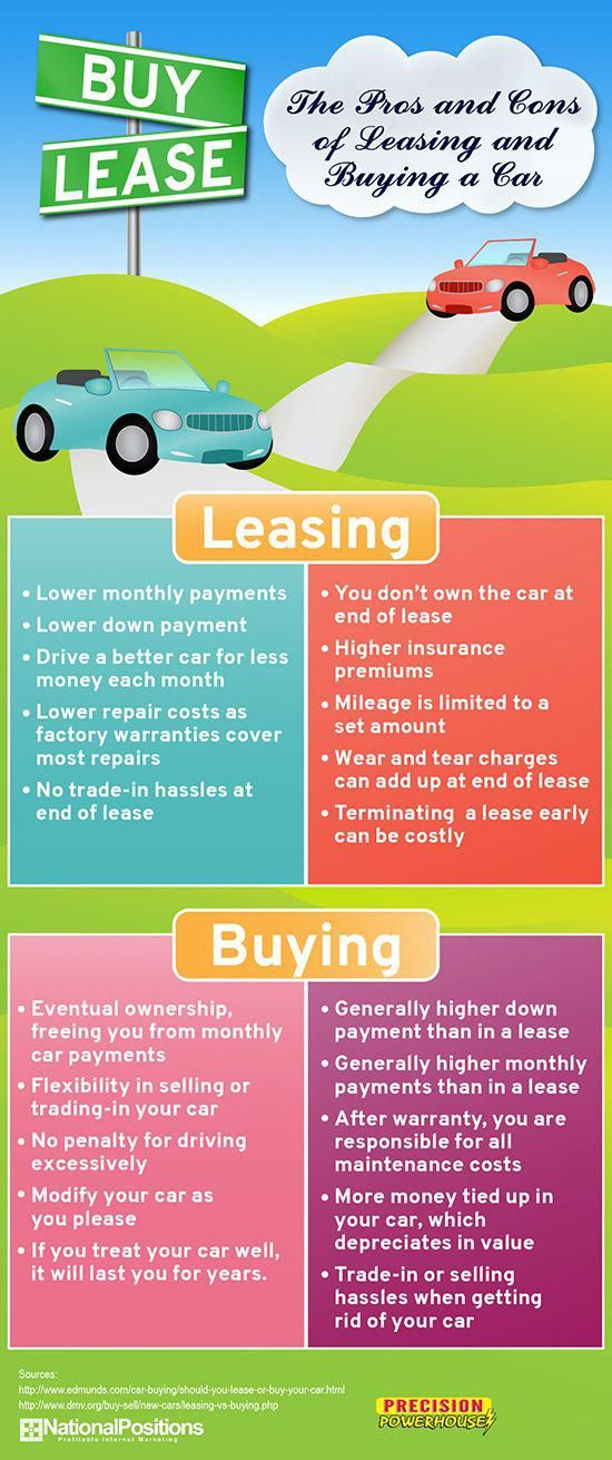 Pros And Cons Of Leasing And Buying A Car Infographic Car Buying