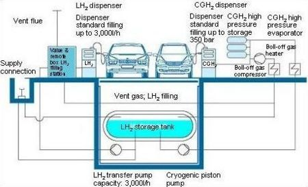 Hydrogen Fueling Station Schematic For Both Liquid