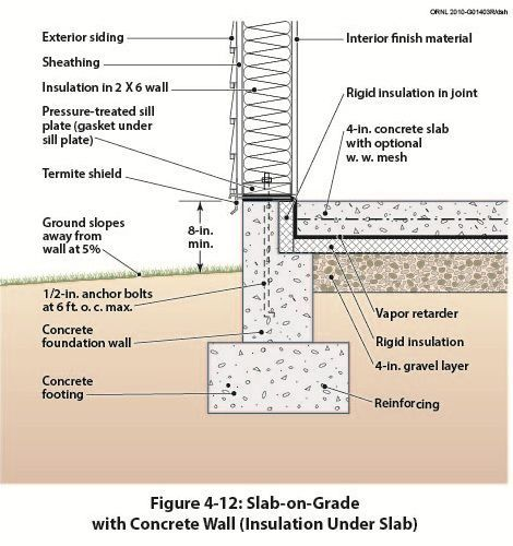 Concrete wall to concrete slab detail google search for Slab on grade house plans canada