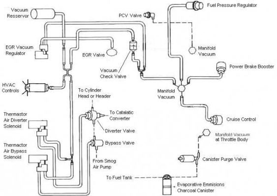 ford f 150 302 vacuum hose diagram | ford f150, 1994 ford f150, ford  pinterest
