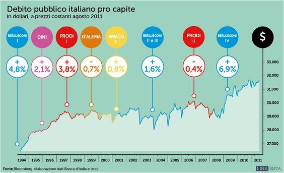 Crescita del debito pubblico pro capite dal 1994 al 2011 via @linkiesta
