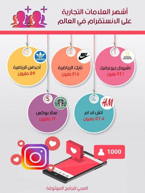 قائمة بأشهر حسابات العلامات التجارية على منصة انستقرام New Instagram Ullo Instagram