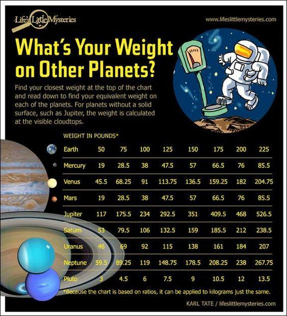 Dein Gewicht auf anderen Planeten.