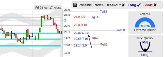 Gild Stock Quote Stockconsultant  $Acor Acor Acorda Therapeutics Stock Bull .