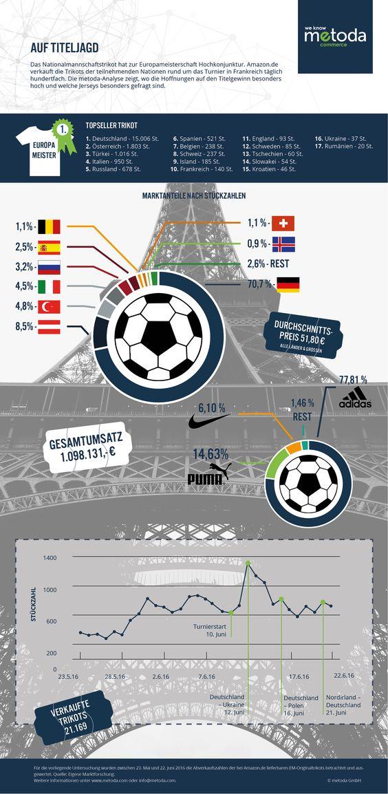 Die Topseller beim Trikotkauf: Millionengeschäft EM, der Ball rollt im E-Commerce - http://aaja.de/29exgSA