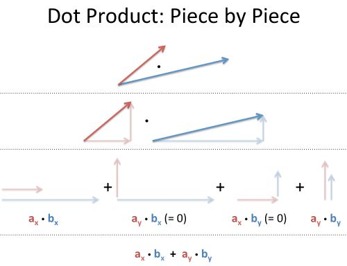 Dot Product explained by Components