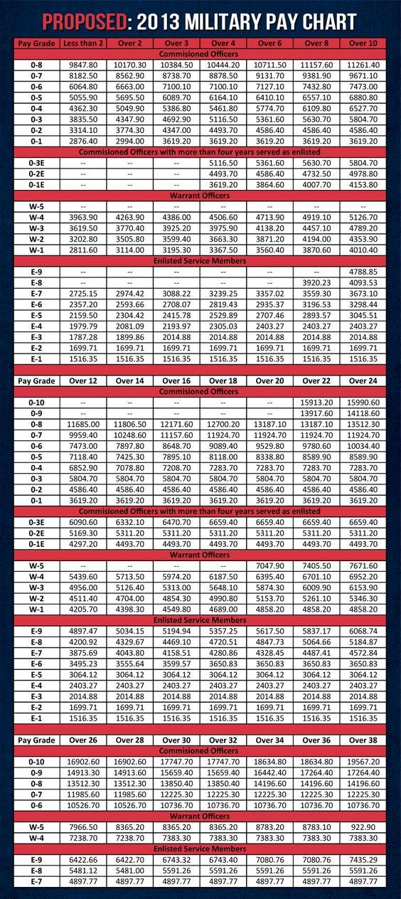Military pay chart military pay and military on pinterest