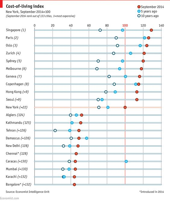 #Dailychart: The world's ten most expensive cities are in Australia, Asia and Western Europe http://econ.st/1vYEG0R