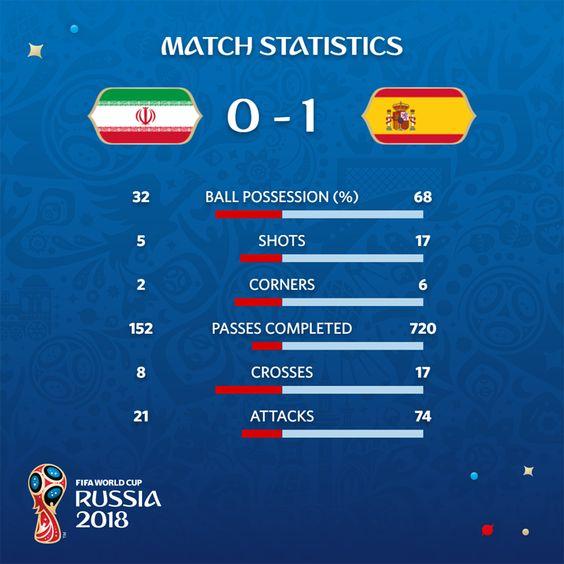 Iran 0-1 España