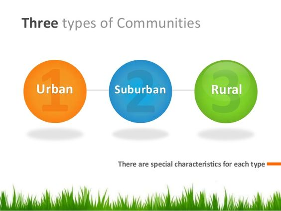 types of rural communities For more information on the economic impact of healthcare on rural communities urban hospitals outperformed both types of rural hospitals on the majority of.