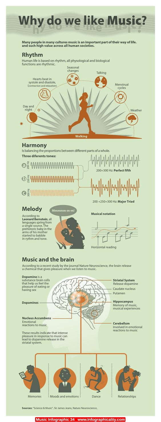 - Why Do We Like Music? #music #Infographic #infograph http://www.pinterest.com/TheHitman14/musical-odds-ends/