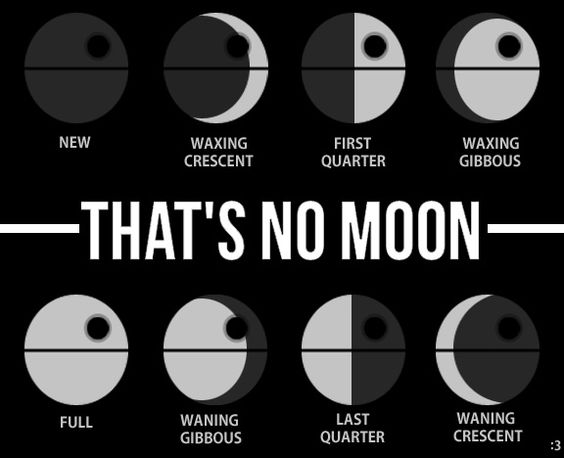 That's No Moon - Death Star Phases.