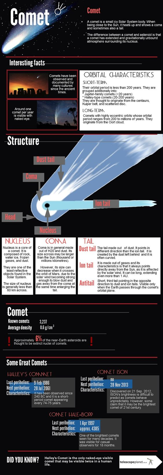 Infographics; the Solar System; Comet; description
