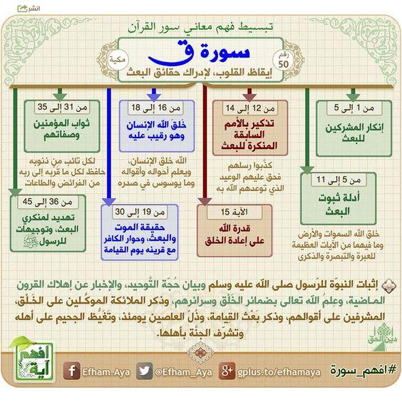 خرائط ذهنية لتبسيط فهم معاني سور القرآن الكريم 00ddd79c74b120fef95bdc9ebf098984