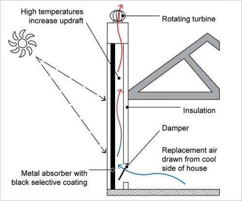 A cross-section of a home with a solar chimney is shown. The solar chimney draws replacement air from the cool side of the house. Solar radiation absorbed by a metal absorber with a black selective coating causes high temperatures in the chimney, increasing updraft. Hot air exits the chimney through a rotating turbine at the top. The house-facing side of the chimney is insulated.