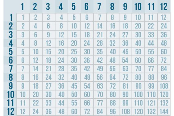 Interactive multiplication chart multiplication and - Multiplication table interactive ...