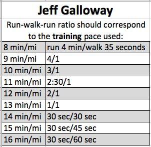 run-walk ratio based from jeff galloway... original chart found at http://www.jeffgalloway.com/training/walk_breaks.html