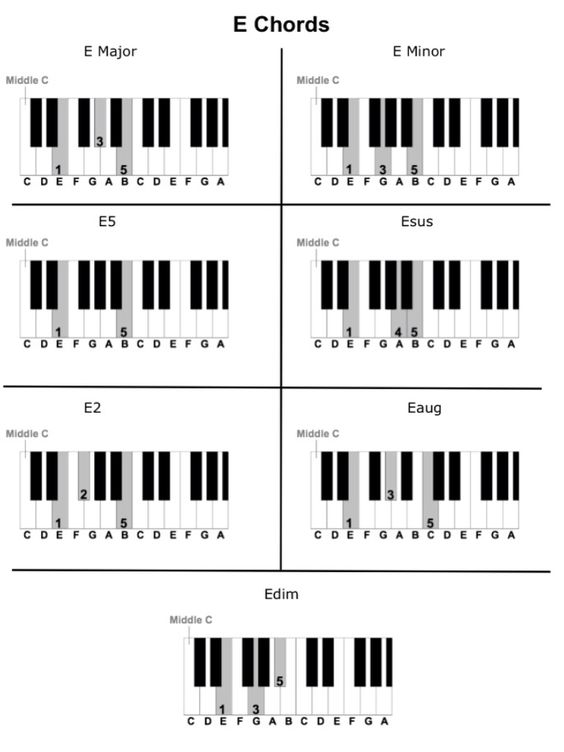 Piano piano chords c7 : Filzen : guitar chords khmer songs. piano chords c7. banjo chords ...