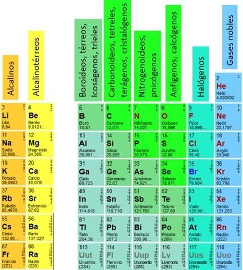 silicio TABLA PERIODICA DE LOS ELEMENTOS Pinterest - best of tabla periodica nombres familias