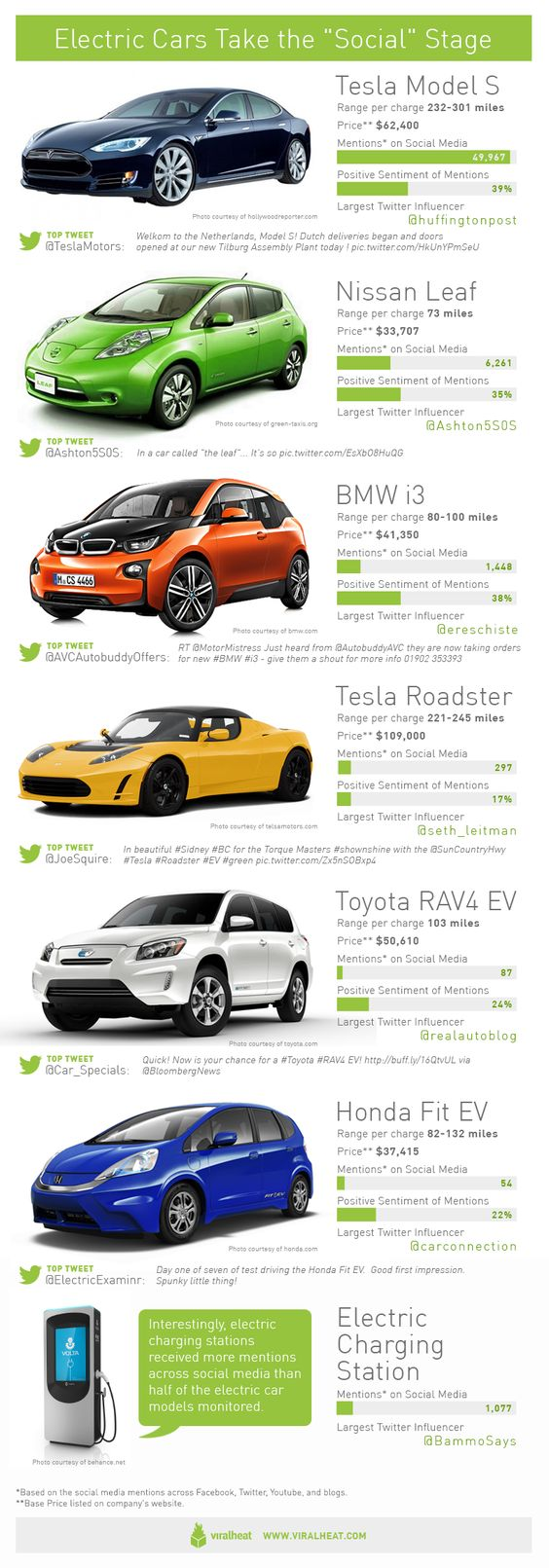 Electric cars generate social buzz.  We sell electric cars, have a browse: http://www.howardsgroup.co.uk/