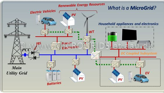 Special Issue On Power Quality In Smart Grids Linkedin With