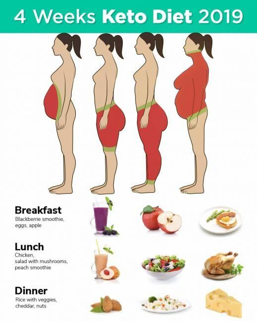 pain on side belly area w keto diet