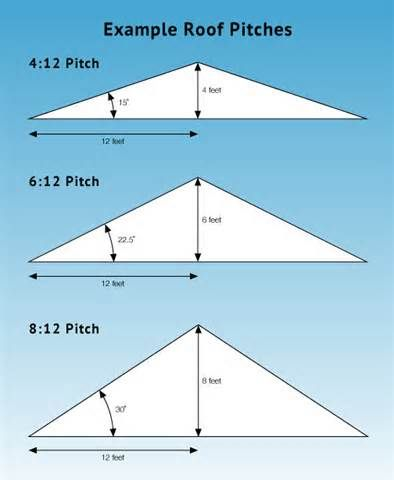 Roof Angles | Small Cabin Ideas | Pinterest | Construction, Building And  Carpentry