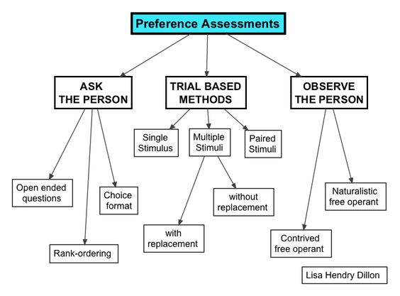 Preference Assessment  Ask The Person Open Ended Questions Ask