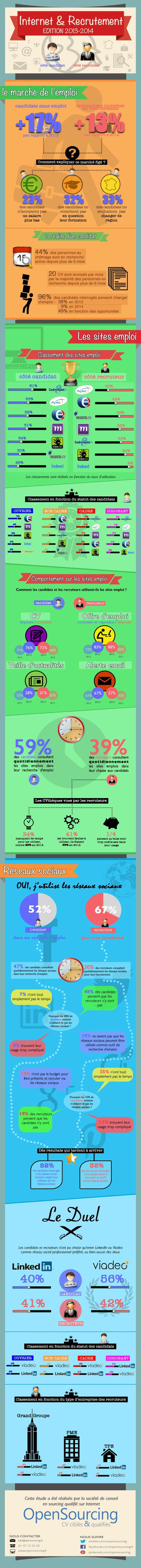 Les résultats de l'enquête d'OpenSourcing sur Internet & Le Recrutement édition 2013-2014