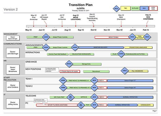 Project Plan Template Google Docs Project Planning Template