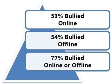 India has 3rd highest online bullying rate [Survey]