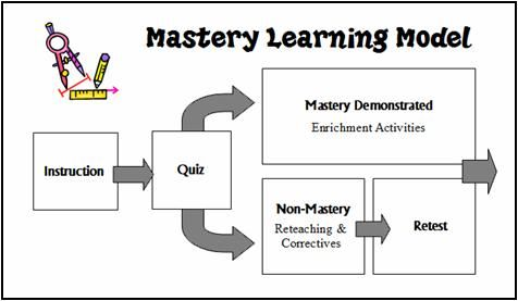 Free Mastery Learning information and resources at www.lauracandler.com