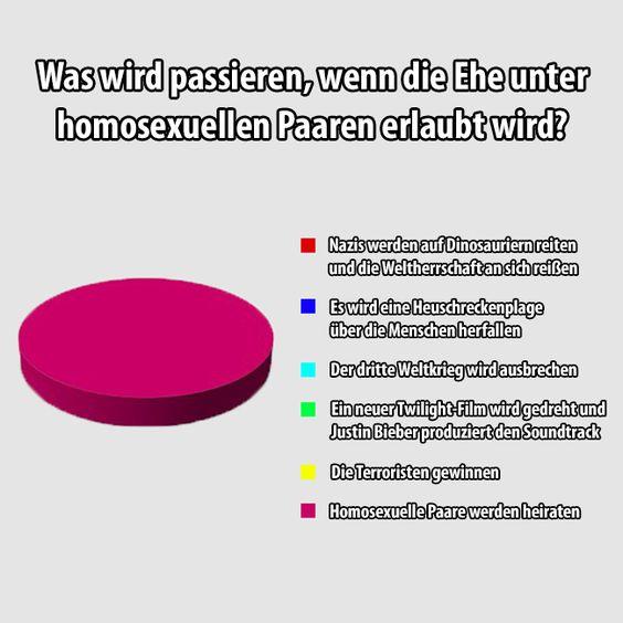Was wird passieren, wenn die Ehe unter homosexuellen Paaren erlaubt wird?