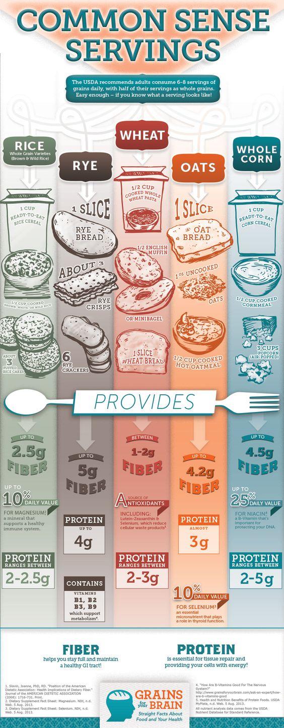 Whole Grains- Common Sense Servings: Healthytips Healthfacts, California Italianfood, Grains Check, Eat Healthy, Grains Common, Servings Grains, Better Health, Healthy Miams, Grains You Re
