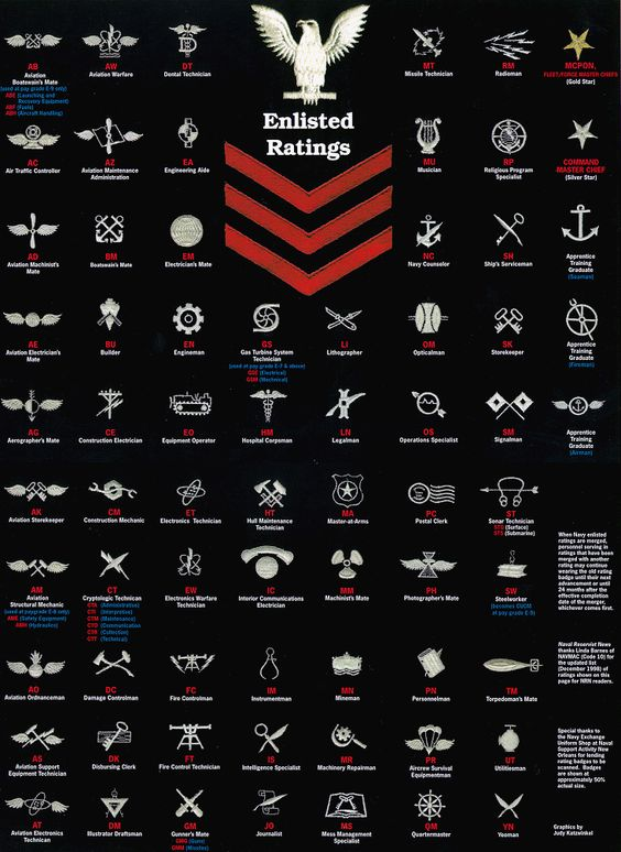 U.S.Navy Enlisted Rating - Help Us Salute Our Veterans by supporting their businesses at www.VeteransDirectory.com, Post Jobs and Hire Veterans VIA www.HireAVeteran.com Repin and Link URLs