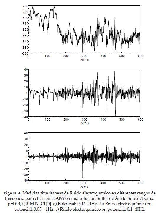 Utilización de la técnica de ruido electroquímico para la investigación y monitoreo de la corrosión   Sarmiento Klapper   Revista Científica Ingeniería y Desarrollo