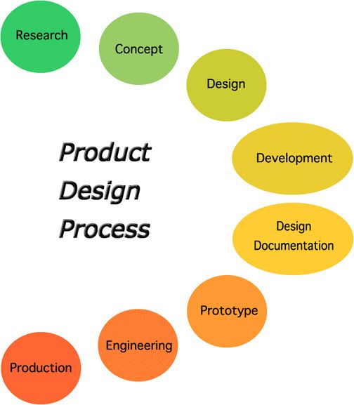 Product designers industrial design process product for Product development and design for manufacturing