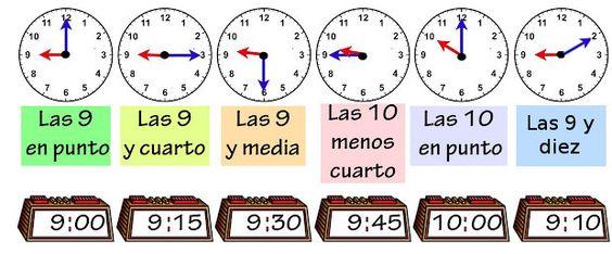 explicación hora relojes
