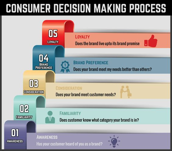 http://brandsfun.com/consumer-decision-making-process/  The five basic Steps that customers go through before they make any purchase