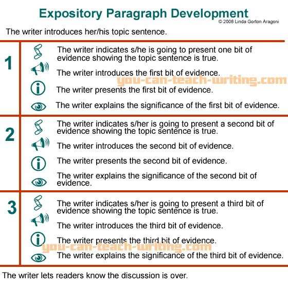 education paragraph writing Database of free education essays - we have thousands of free essays across a wide range of subject areas sample education essays.