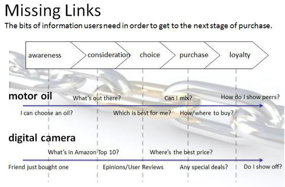missing link marketing - the bits of information people need in order to progress through the purchase funnel