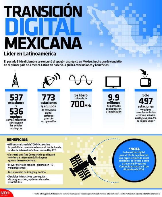 El pasado 31 de diciembre se concretó el apagón analógico en México, hecho que lo convirtió en el primer país de América Latina en hacerlo. #Infographic