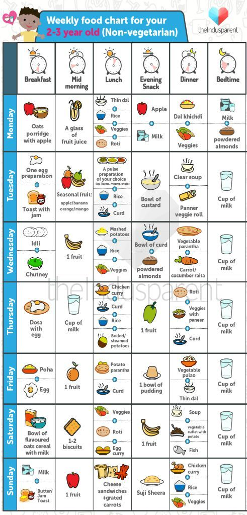 Yummy Food Chart For Babies Aged 2 3 Year Old Theinduspa In 2020 Food Charts Baby Food Chart Baby Food By Age
