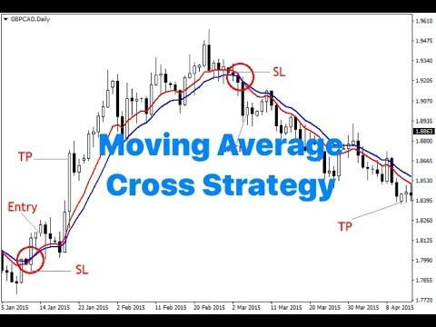 100 Profitable Moving Average Crossover Strategy