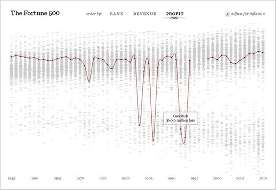 Charting The Life And Death Of Our Greatest Companies. An astonishing visualization project by fathom throws light on the ebbs and flows of American capitalism--and offers an unexpected window onto our present doldrums.