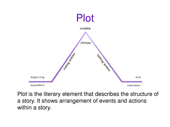 Narrative elements, Literary elements and Story elements ...
