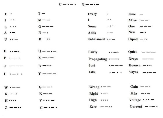 Morse Code Linguistic Materials Pinterest - sample morse code chart